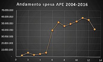 SPESA APE