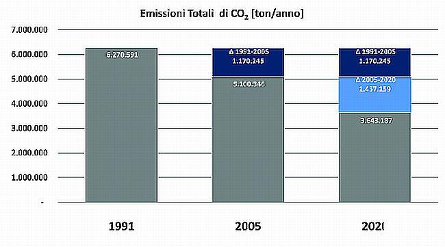 Grafico CO2