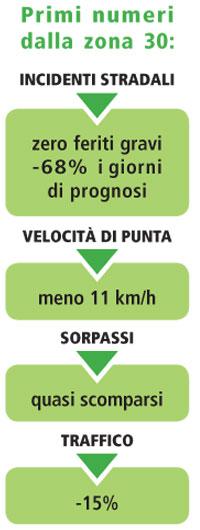 Grafico risultati zona30