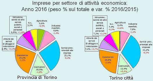 mortinatalità delle imprese a Torino e provincia