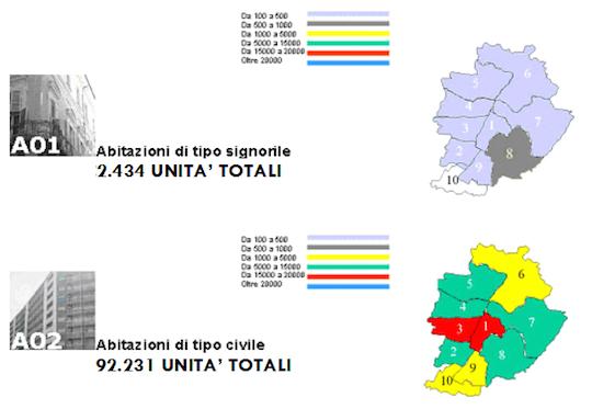 Categorie Catastali: Riepilogo Totale Distribuzioni Unità Abitative